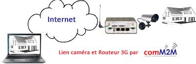 http://www.comm2m.fr/nos-produits/conel-routeur-cellulaire/routeur-3g-ur5i-v2-de-conel/