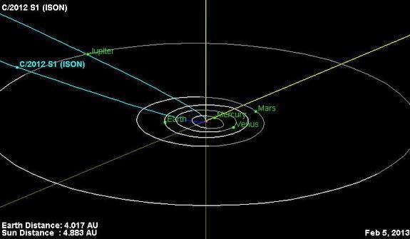 3 - Hot: Sao chổi ISON đang hướng đến gần Mặt Trời