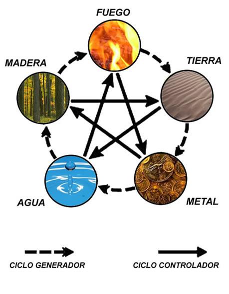 Cuando hablamos de Elementos, asociaciones y como sacar provecho de ...