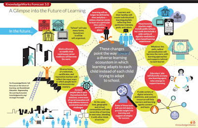 http://www.knowledgeworks.org/sites/default/files/A-Glimpse-into-the-Future-of-Learning-Infographic_0.pdf