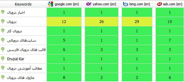 Cara Mengetahui Posisi Web Blog dengan Software