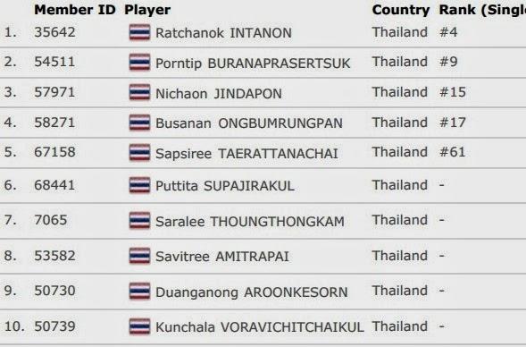 Daftar Skuad Tim Inti Thailand Uber Cup 2014