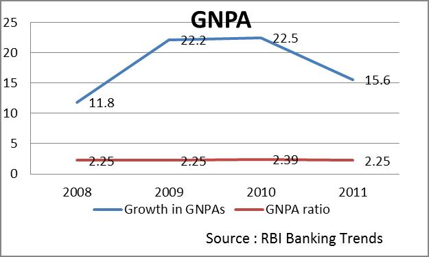 synopsis for npa in banks Banks npa and impact on indian economy introduction:- a well organized and efficient banking system is a pre-requisite for economic growth banks play an important role in the functioning of organized money market in order to meet the banking needs of various sections of the society, a large network of bank branches has been established.