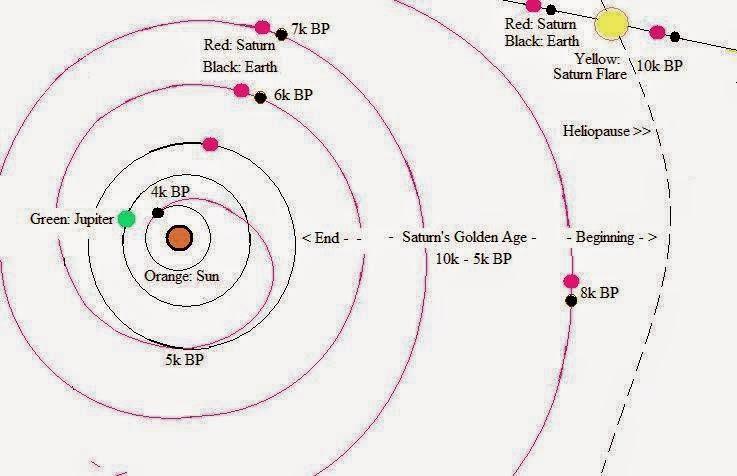 Saturn Configuration