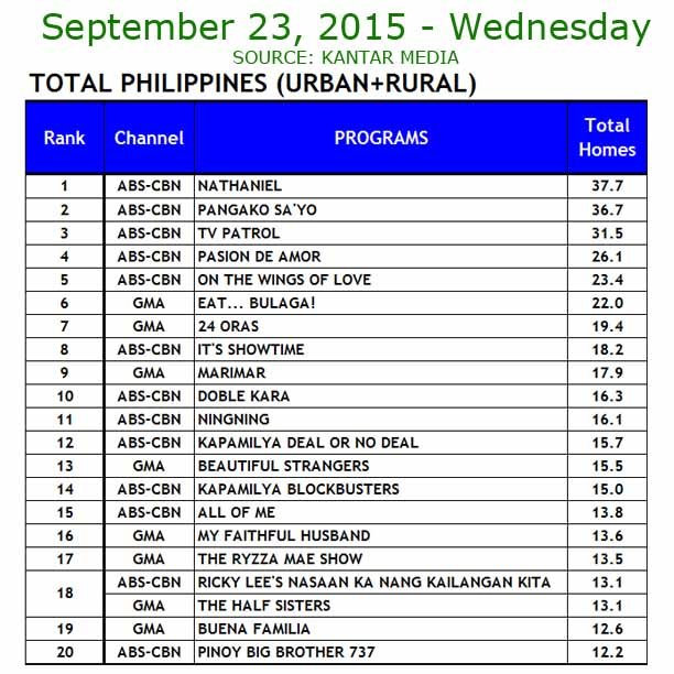 ABS-CBN vs GMA-7 TV Ratings September 23, 2015