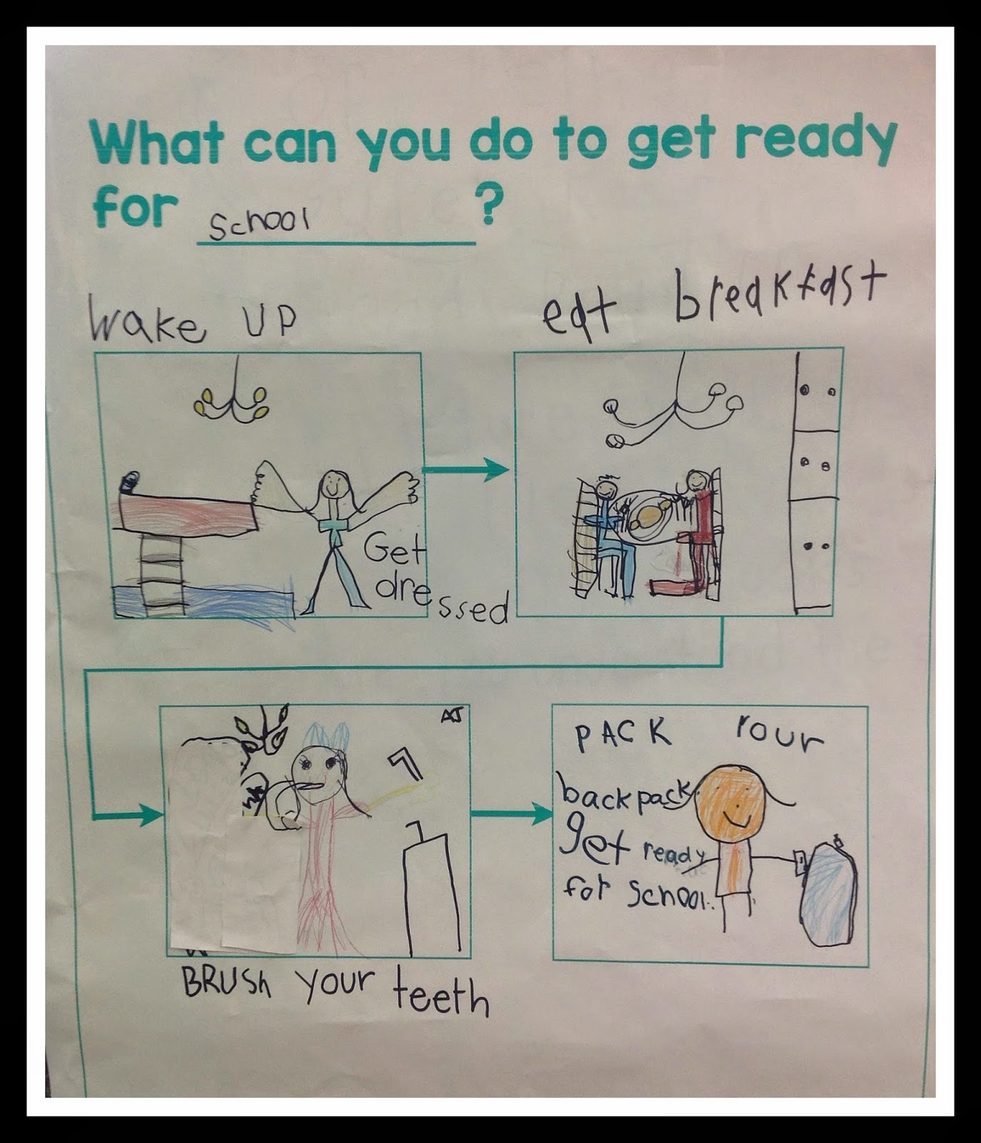 read write think story map How does the character think and feel  students write the main events of a story in sequential order using a graphic organizer  comprehension 2007 the florida .