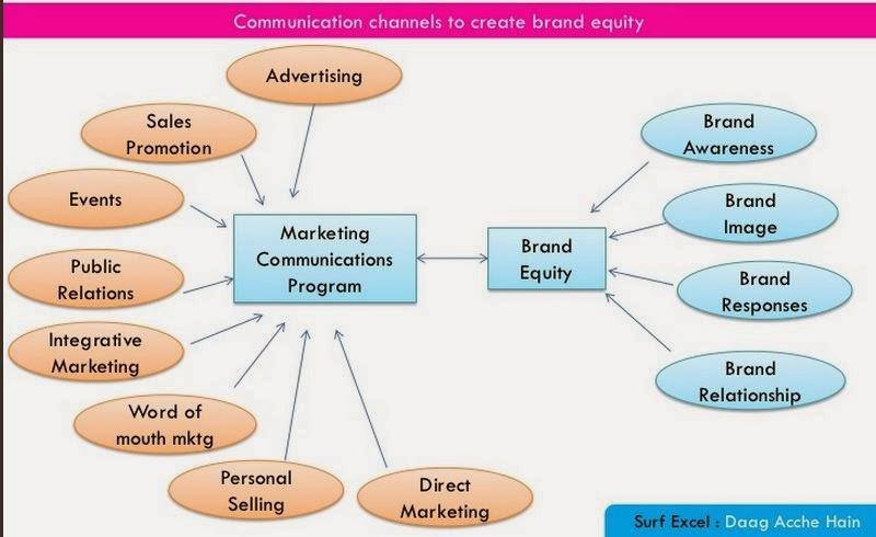 integrated marketing communication plan imc