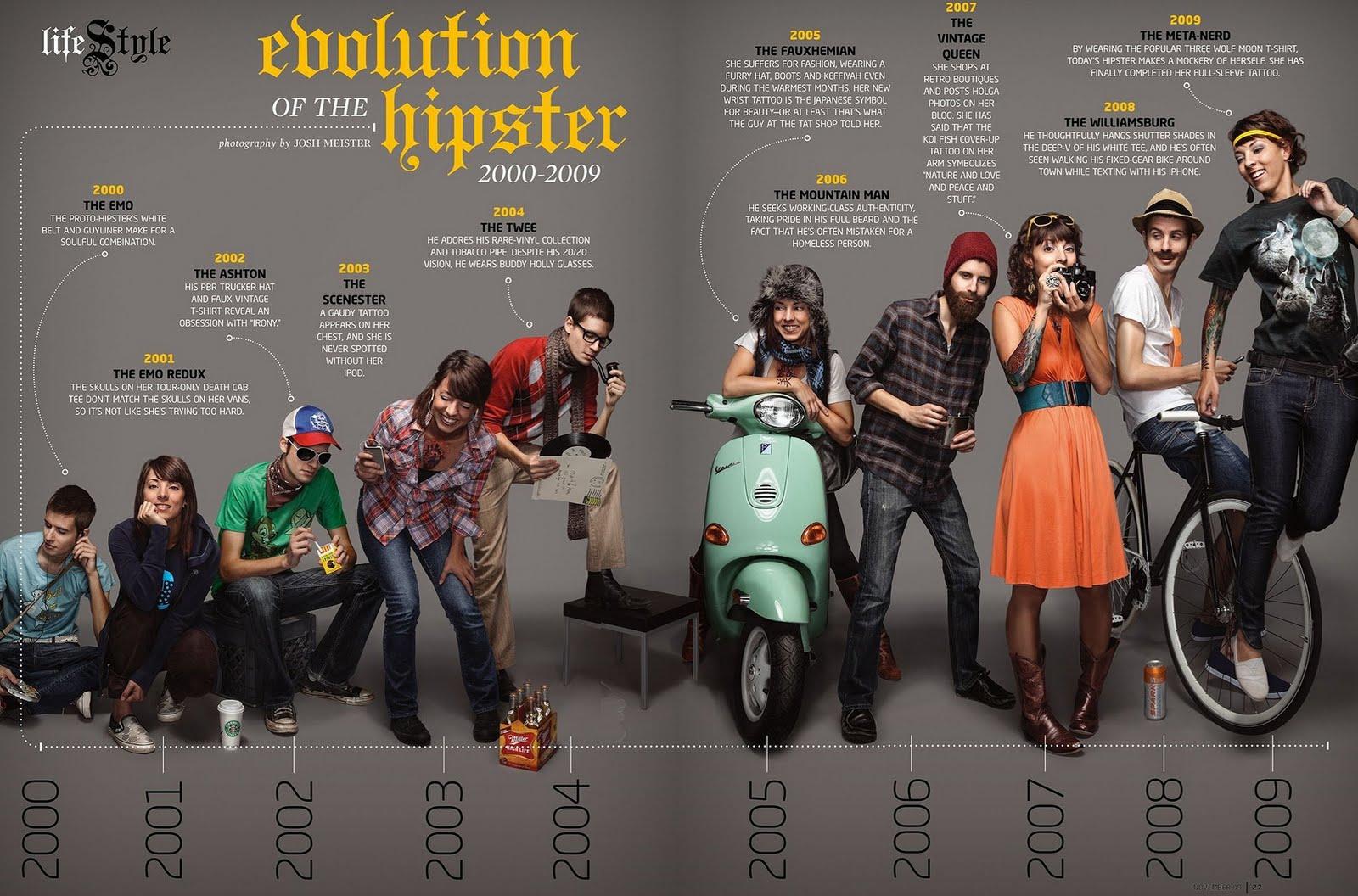 Hipster Evolution