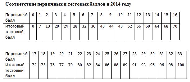 шкала по егэ 2013: