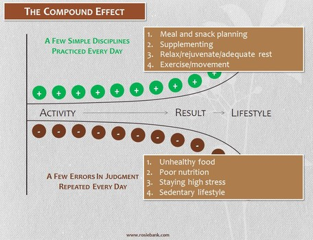 The Fit Family Robbins: The Compound Effect