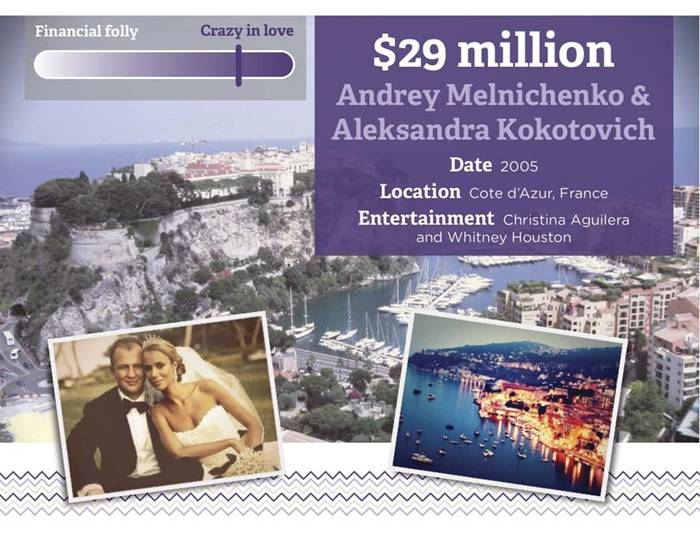 For many of us, weddings are a time to celebrate love with our closest family members and friends. Add a couple million dollars to this sentiment–and you get the record-breaking wedding budgets of some outrageous celebs. Read the infographic to see which musicians, designers, and political leaders take the wedding cake for most expensive weddings of all time.
