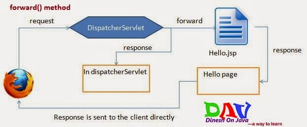 RequestDispatcher Interface