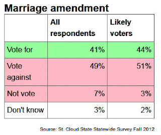 from Cayson anti gay marriage propositions
