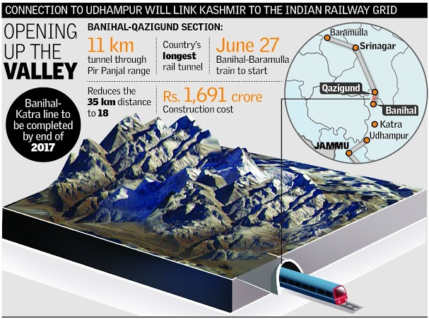 Jawahar Tunnel Located Railway Tunnel Located in