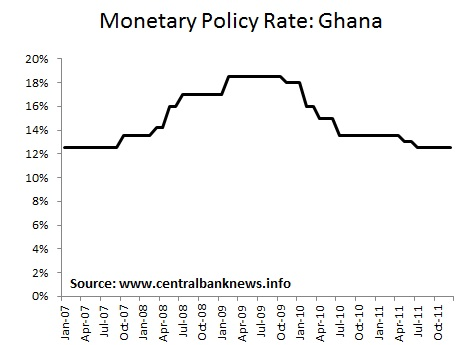 Forex rates in ghana now