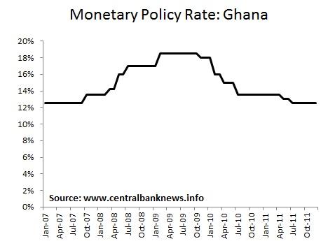 Interbank forex rates ghana