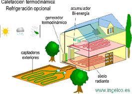 hogar y geotermia