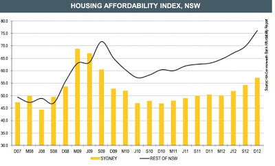 Housing affordability index,nsw