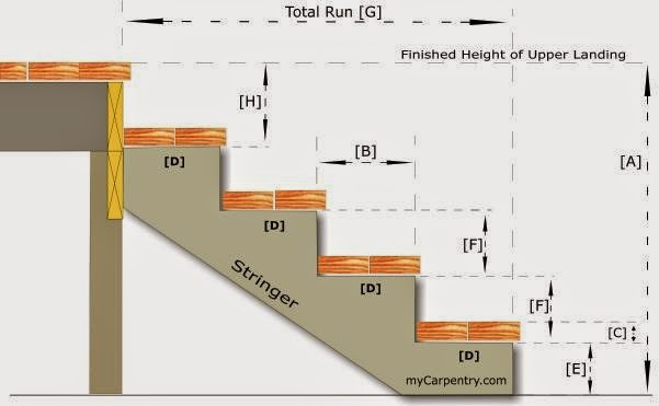 how to calculate stair stringers how to figure stair risers