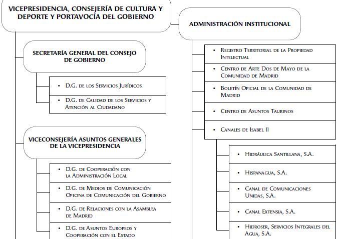 Gu a de formaci n online actualizaci n tema12 auxiliar for Sede de la presidencia de la comunidad de madrid