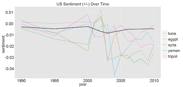 US Sentiments-Arab Spring