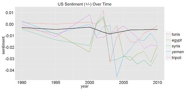 US Sentiments-Arab Spring