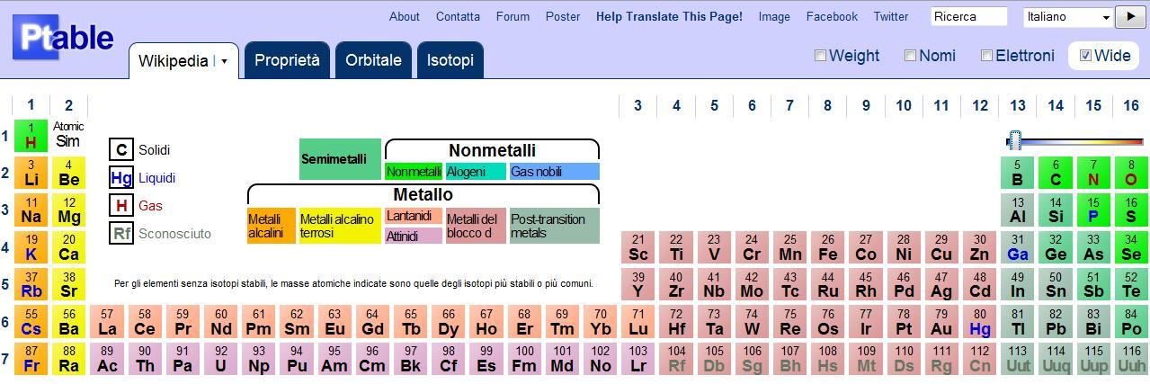 gianachille giuliani ptable la tavola periodica degli
