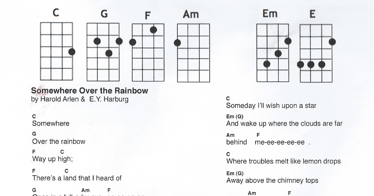 Wonderland Avenue Music Somewhere Over The Rainbow Arranged For Uke Inspiration Somewhere Over The Rainbow Ukulele Strum Pattern