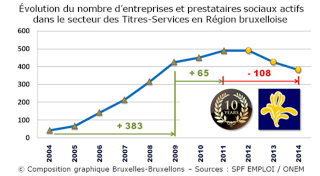 TITRES-SERVICES - Région Bruxelles-Capitale - Evolution du nombre d''entreprises et prestataires sociaux actifs dans le secteur des Titres-Services en Région bruxelloise - Bruxelles-Bruxellons