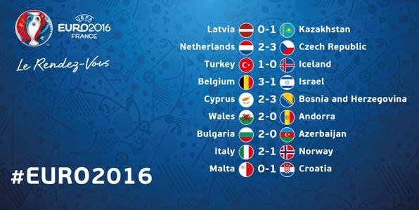 Hasil lengkap kualifikasi EURO tadi malam.