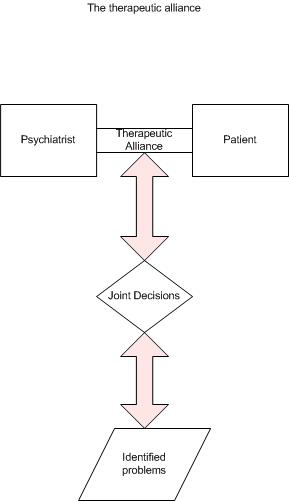 the therapeutic alliance Carl rogers developed client-centered therapy as a comprehensive model of effective counseling and therapy rogers emphasized the central role of the therapeutic alliance and its three primary.