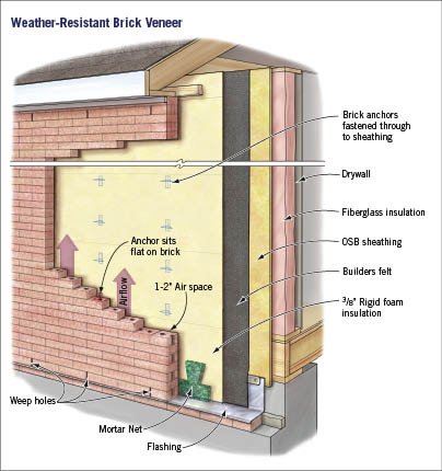 Brick Vector Picture Brick Veneer