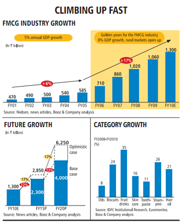 Top 10 FMCG Companies of India 2018