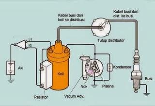 Rangkaian Komponen Sistem Pengapian Mobil Injection Dan Mobil