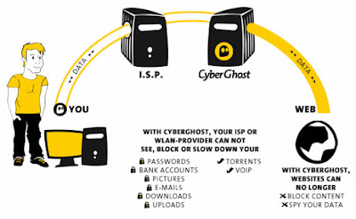 CyberGhost VPN 5.5.1.3 Full Free Version