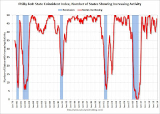 Philly Fed: State Coincident Indexes increased in 46 states in November