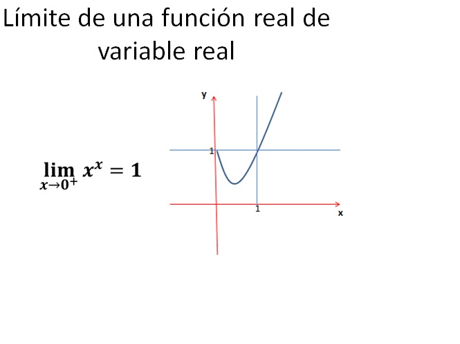 limite funcion variable: