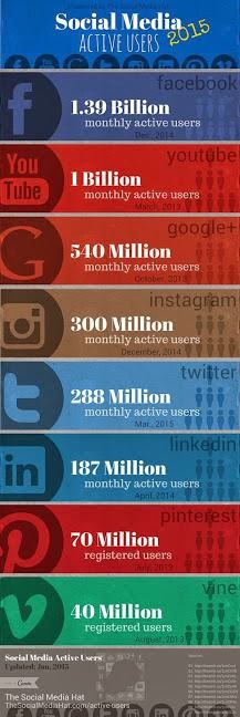 Social Media Active Users Make the News in 2015