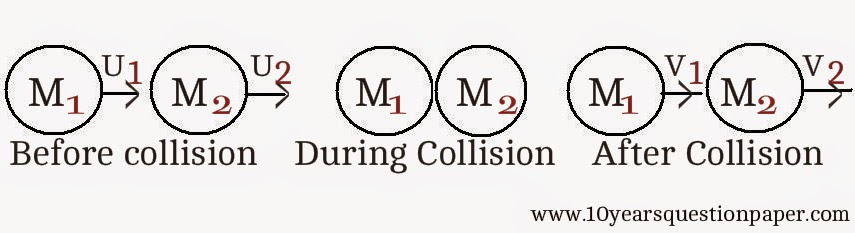 derivation of collision