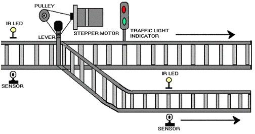 automatic railway gate control  u0026 track switching