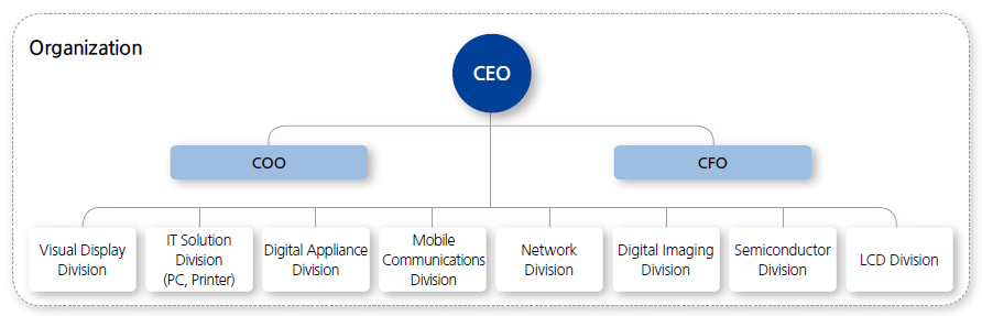 samsung strategic hierarchy The well-documented relationship between sony and samsung enabled the two direct competitors to establish joint technology and manufacturing plants in south korea that has helped them strategy+business is published by certain member the amazon model: if you can't beat 'em, work.
