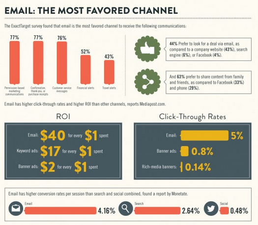 Mass emails vs Standard email comparison chart