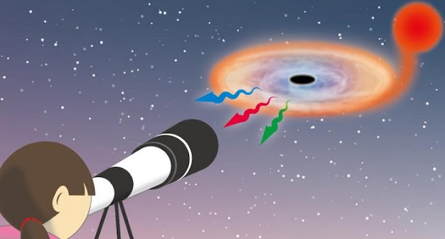 An international research team reports that the activity of black holes can be observed as visible light during outbursts, and that flickering light emerging from gases surrounding black holes is a direct indicator of this. The team's results, published in Nature, indicate that optical rays and not just X-rays provide reliable observational data for black hole activity. Credit: Eiri Ono/Kyoto University