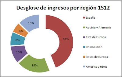 Ingresos FCC por región Primer semestre 2012