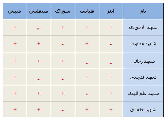 جواب خون شهدای جمهوری اسلامی ایران