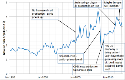 Why Oil Prices are so High