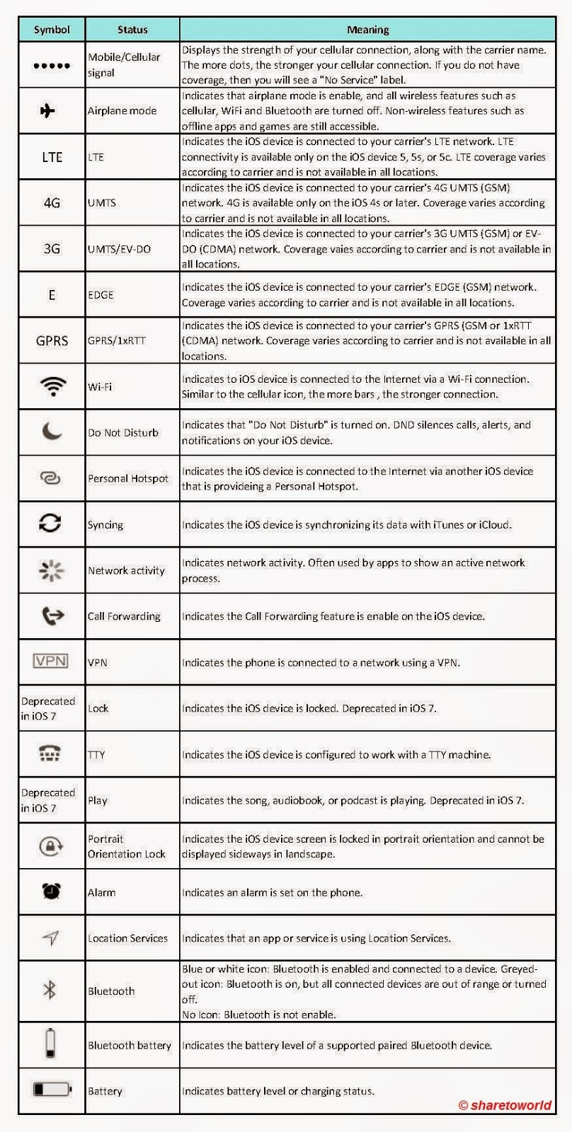 List Of Synonyms And Antonyms Of The Word Ipod 4 Symbols