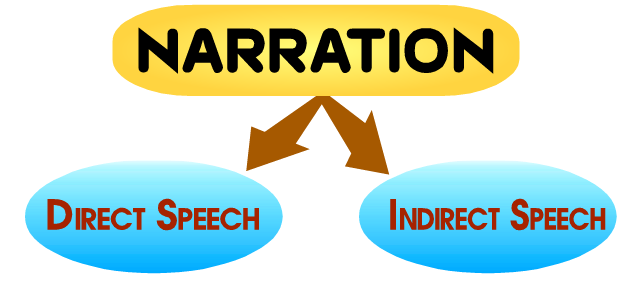 direct narration In this lesson barkha agrawal has covered very important rules and short tricks with the help of questions and examples in my course i have taught you all how to attempt questions of direct / indirect in exam with hundered percent accuracy.