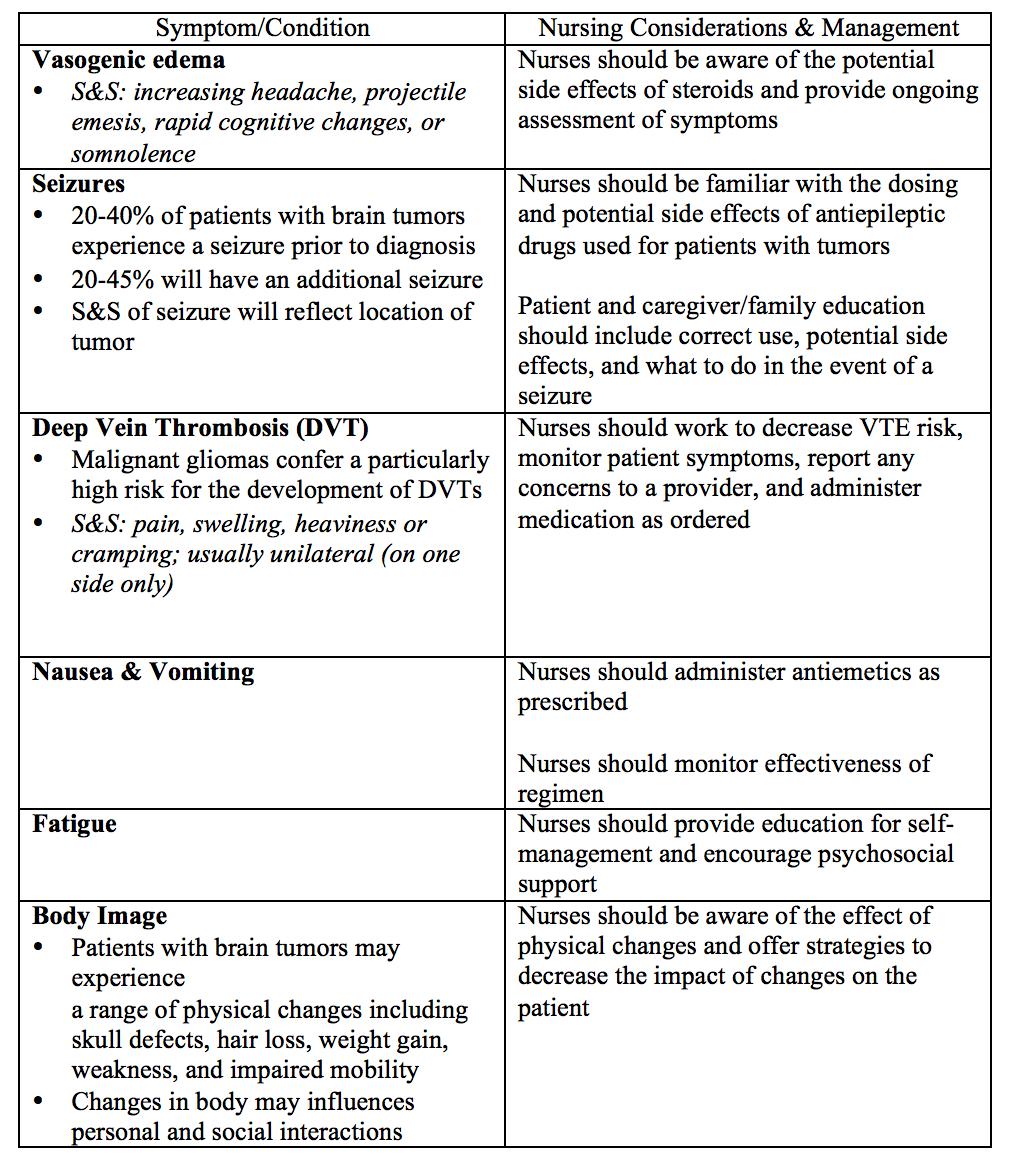 Astrocytoma Nursing Diagnoses | Astrocytoma
