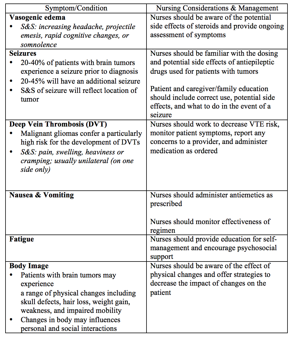 seizure and diagnosis as Adult interventions nursing